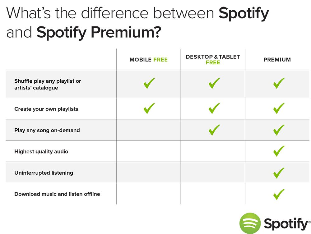 spotify_Free-vs-premium.png