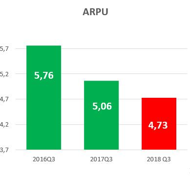 spotify_arpu_2016-18.jpg