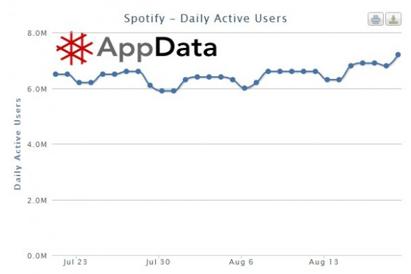 spotify_daily_active_users_1208.jpg