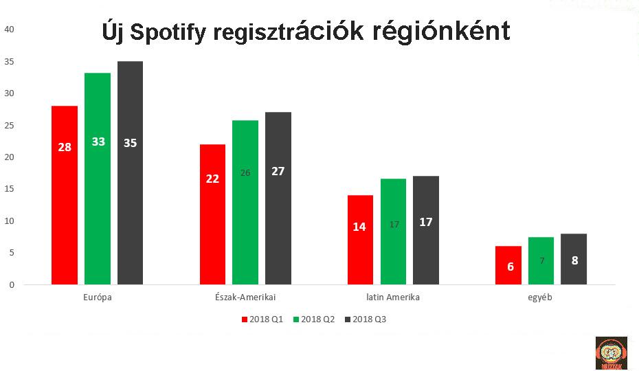 spotify_regs_region_2018.jpg