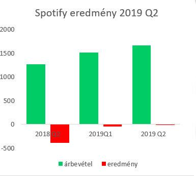 spotify_results_2019q2_1.jpg