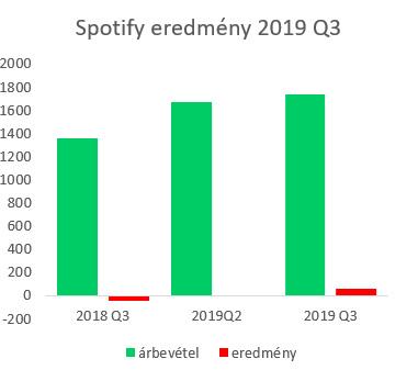 spotify_results_2019q3.jpg