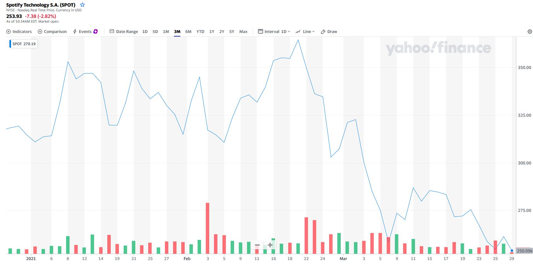 spotify_stock-202012-202103.jpg