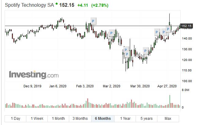 spotify_stock_202005.jpg