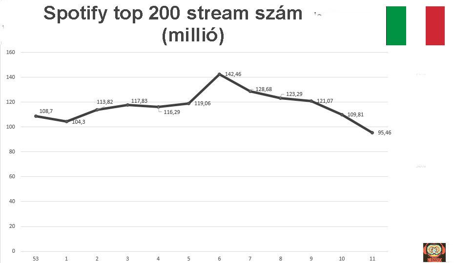 spotify_top200_italy.jpg