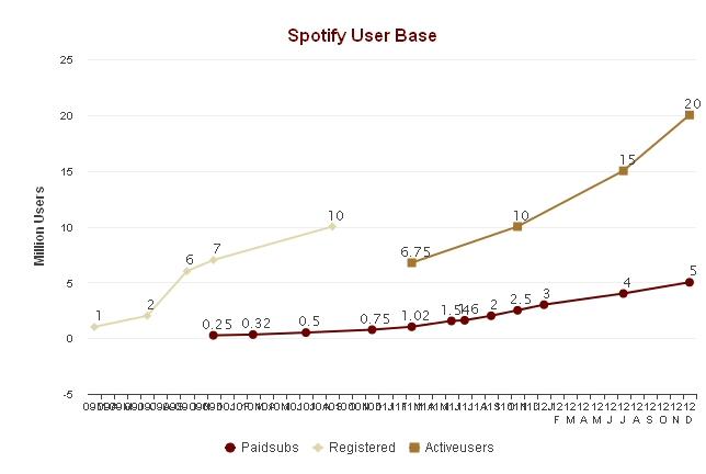 spotify_users_2012.jpg