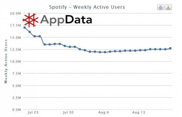 spotify_weekly_average_users_1208.jpg