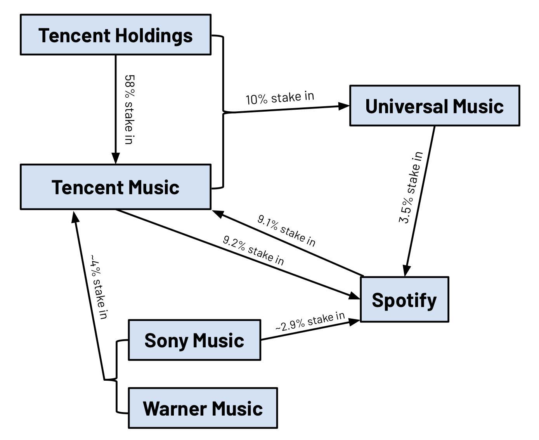 tencent-labels.jpg