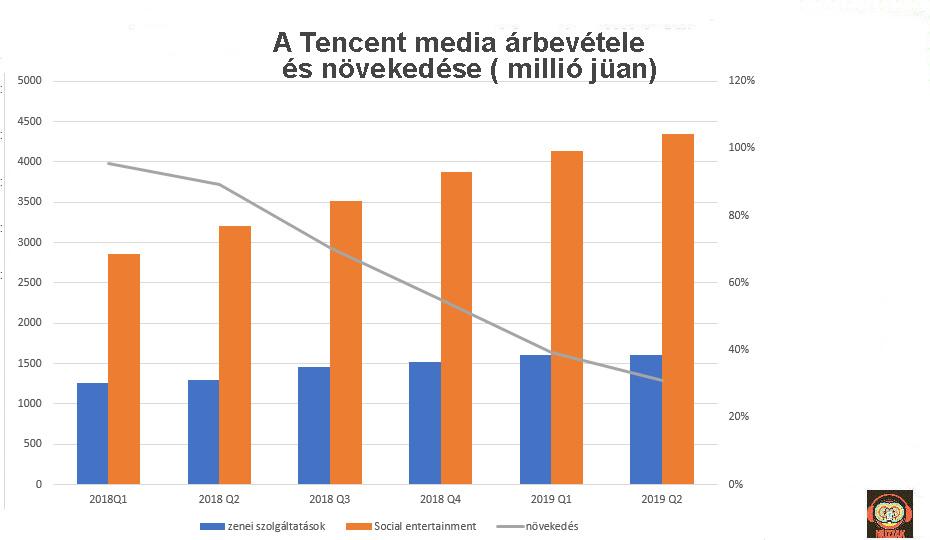 tencent_revenues_2019q2.jpg