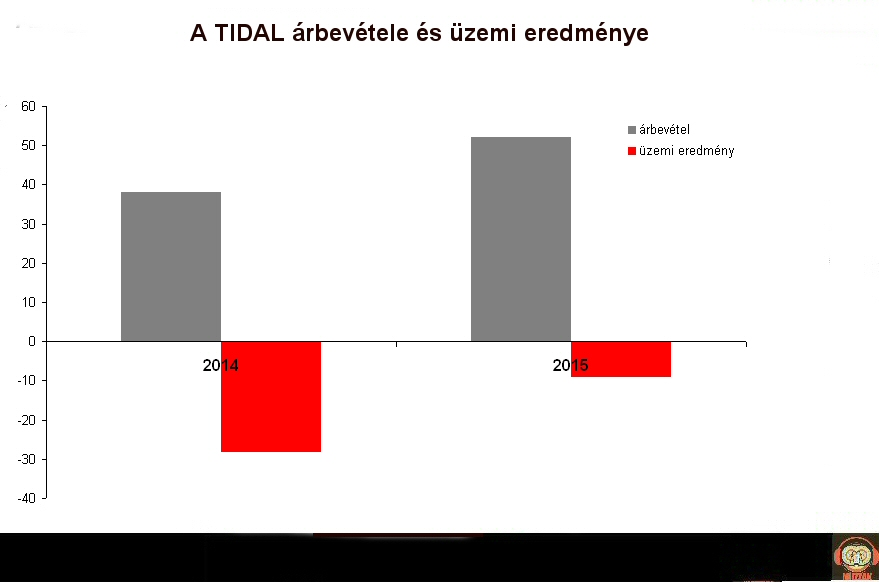 tidal_revenue_loss.jpg