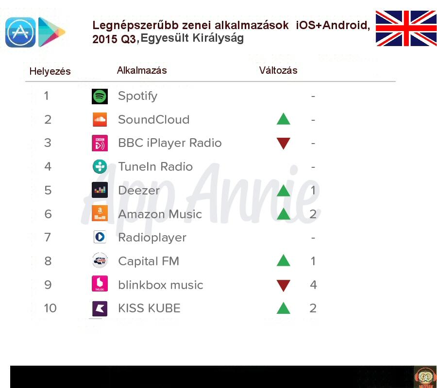 top_musicservices_2015eu.jpg