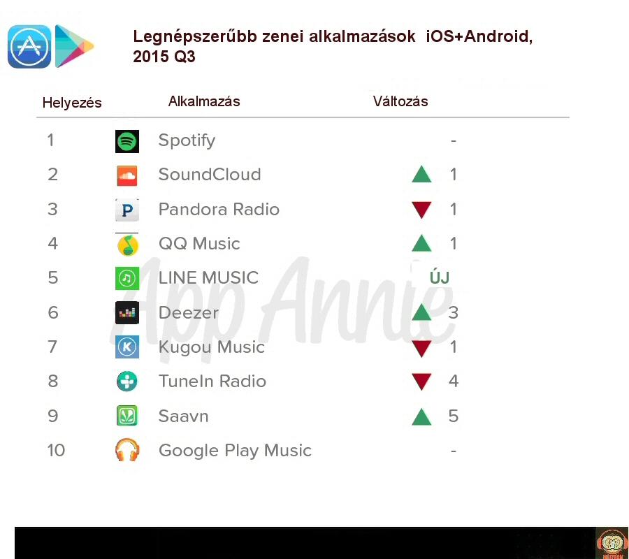 top_musicservices_2015ww.jpg
