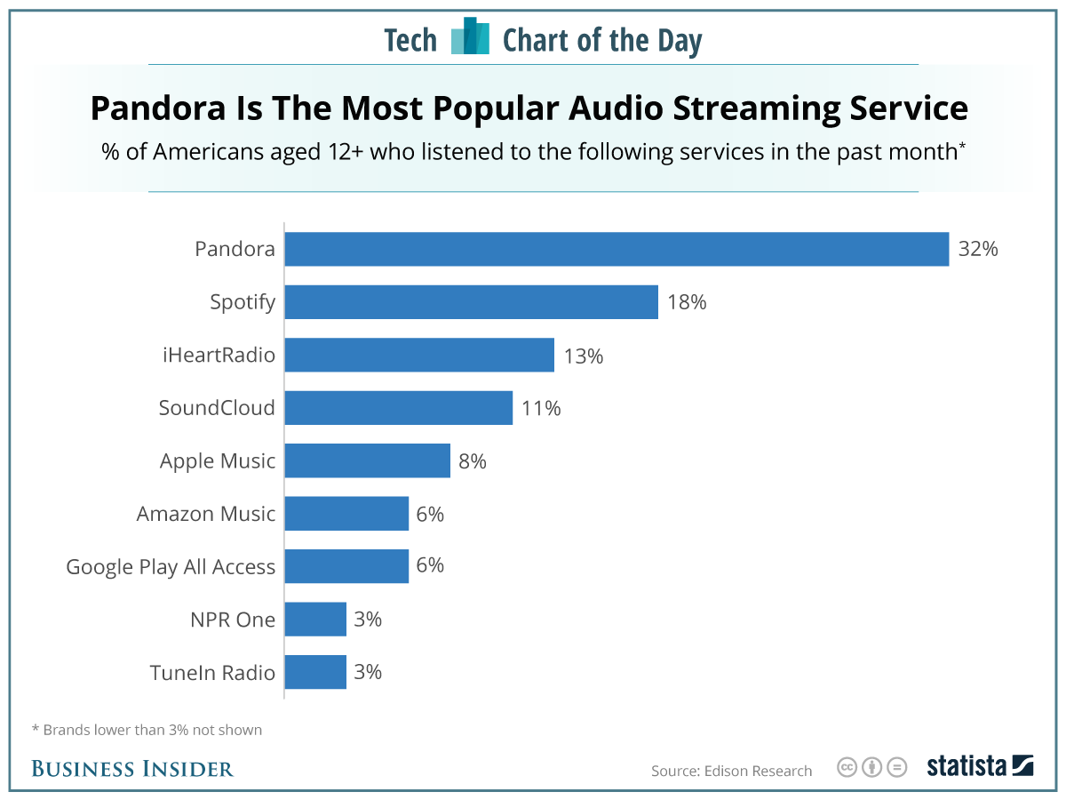 usa_musicservices_statista.png