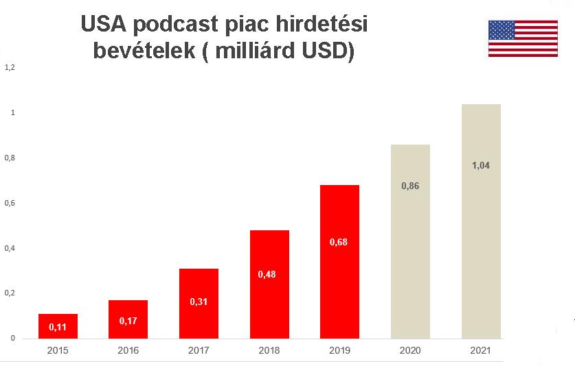 usa_podcast_rev_2015_2021.jpg