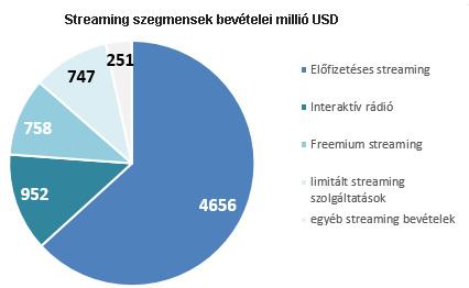 usa_streaming_revenues_2018.jpg