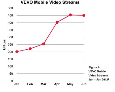 vevo_mobile-streams.png
