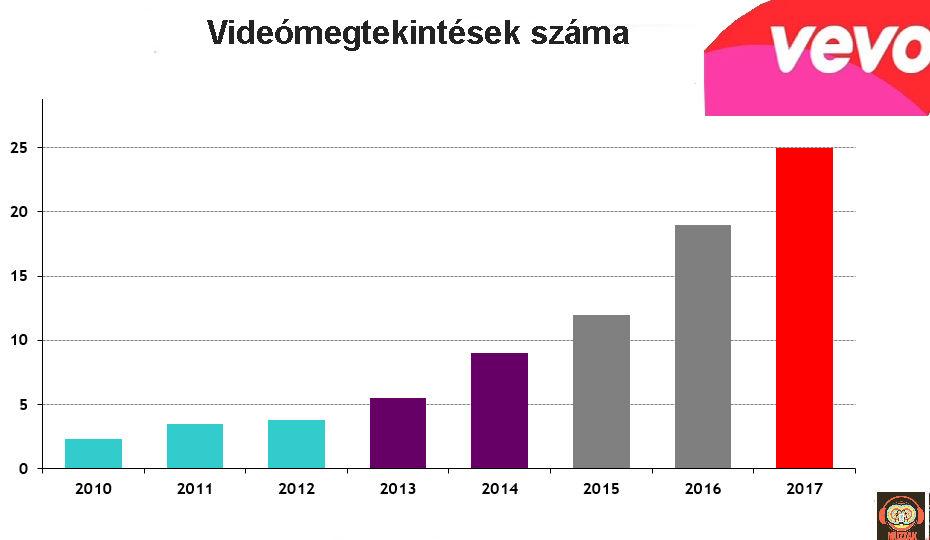 vevo_views_2010-2017.jpg