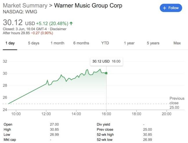 warner-stock_price.jpg