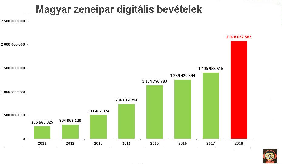magyar_digitalis_2011_2018.jpg