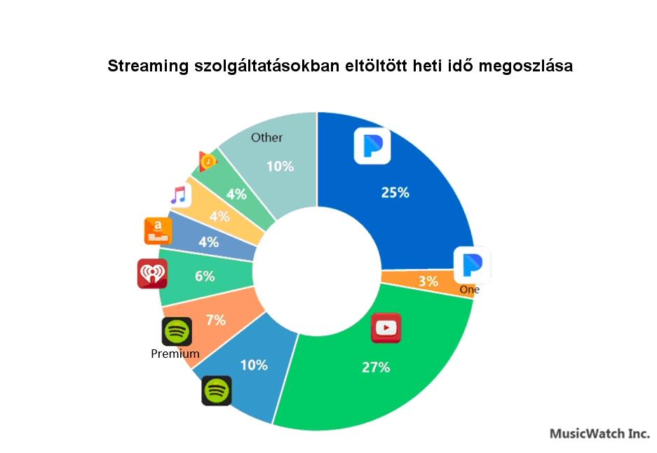 streaming_share_usa.jpg