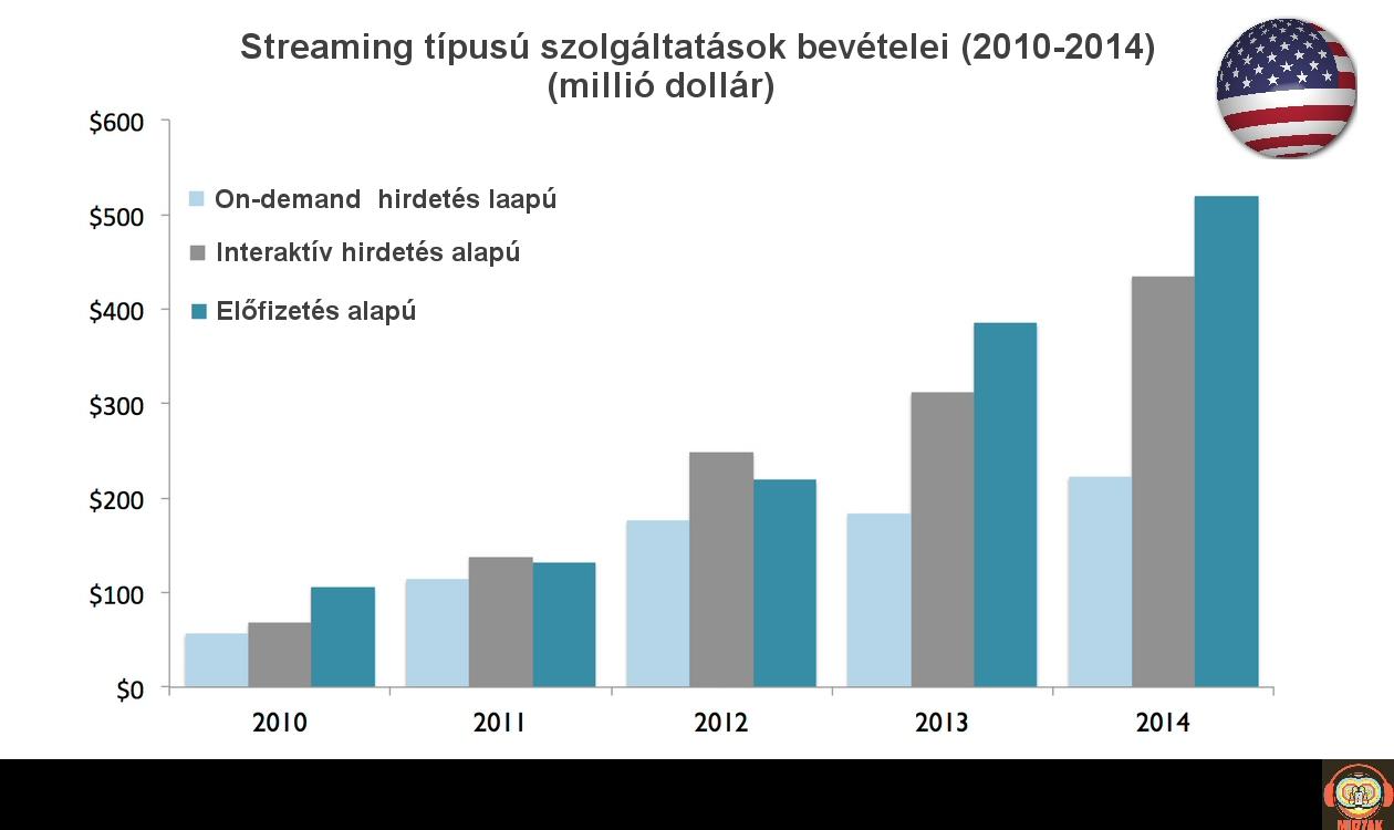streaming_usa_2010_2014.jpg