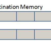 FunCPU - Memory Models