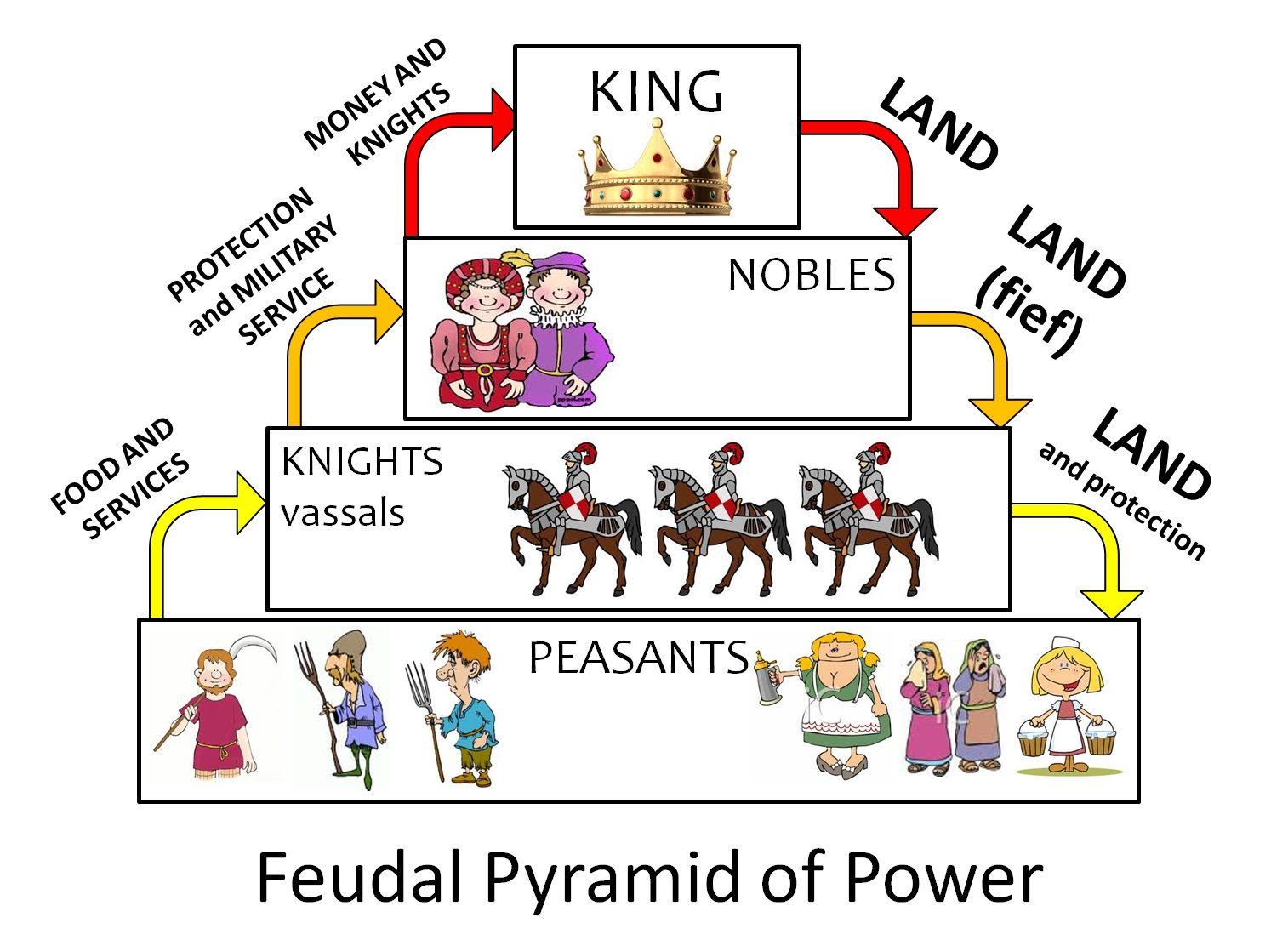 feudalis_tarsadalom.jpeg