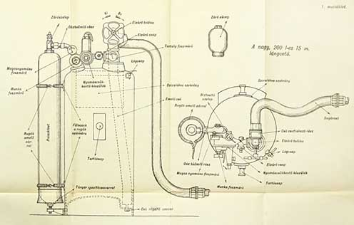 A 1915M 200 literes lángvető – ahogyan akkor nevezték – szerkezeti felépítése