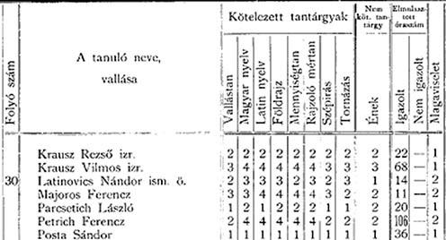 A bajai ciszterci gimnázium 1897-98-as értesítőjének részlete