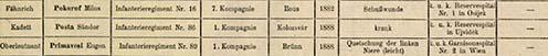 Az 1914. szeptember 15-i veszteséglista részlete