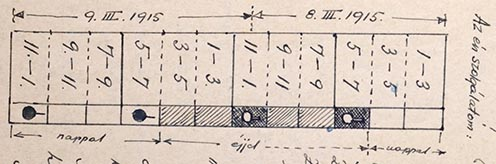 Akkurátusan dokumentált őrszolgálat, órabeosztással (rajz az emlékiratból)