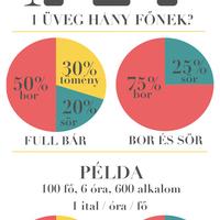 Menny alkoholt rendeljek az esküvőre?