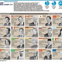 G20, avagy hogyan lesz egy ázsiai kistigrisből nagy tigris