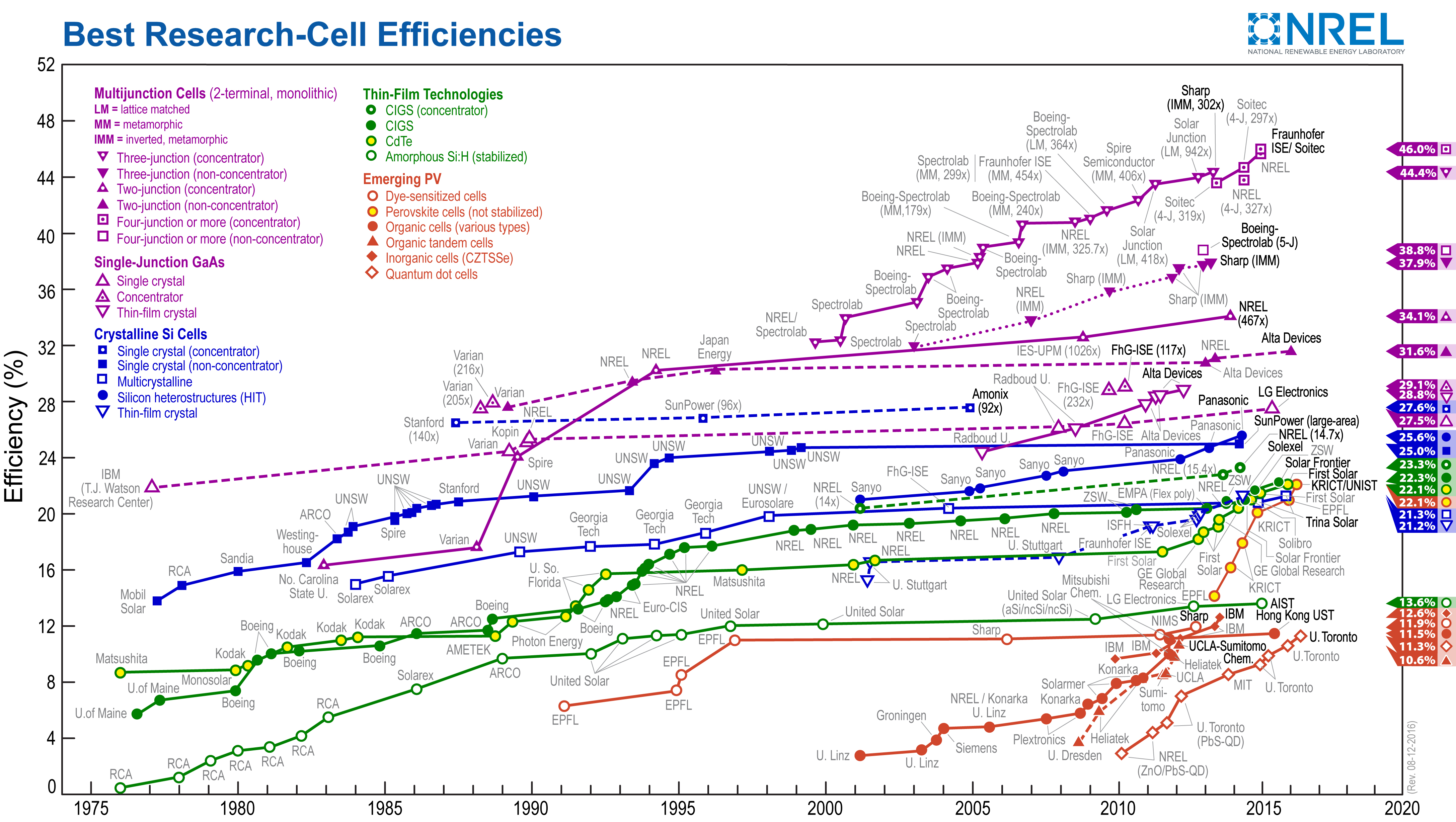 cell_efficiency_chart_1975-2017.jpg