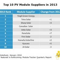Legnagyobb napelem gyártók 2013-ban: top 10-es lista