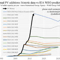 Az IEA napelemes előjelzései és a valóság
