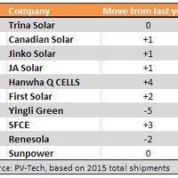 Top 10 napelemgyártó, 2016