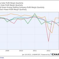 Emelkedhetnek a napelem árai 2013 tavaszán