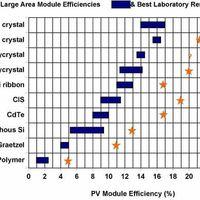 Mennyire fontos a napelem hatásfoka?