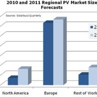 Napelem piac: 2010. összegzése és 2011-re előrejelzés