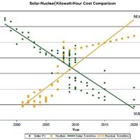 A napelem az atom és szénerőműveket veszélyezteti?