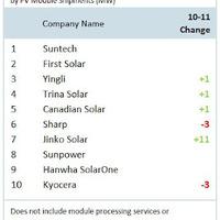 És a győztes!.. Legnagyobb napelem és cella gyártók