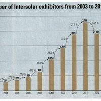 Újdonságok a 2014-es Intersolar napelemes kiállításon