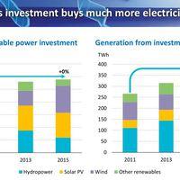 Napenergia a következő 25 év nyertese - mondja az IEA