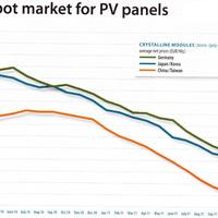Napelemek árcsökkenése: mennyi még a tartalék?
