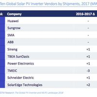 Inverter top 10: a legnagyobb gyártók