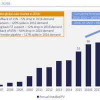 Napelem világpiac: 2017. alakulása az árakat is befolyásolhatja