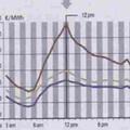 Napelemek hatása az áram árára