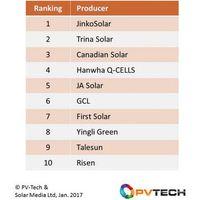 Top 10 napelemgyártó: már nem a Trina a legnagyobb
