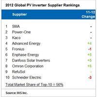 Inverter piac: a nemzetközi helyzet fokozódik
